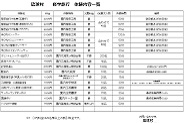 Trial class details RyukyuMura